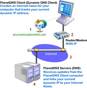 PlanetDNS Dynamic DNS Update Client - How it Works